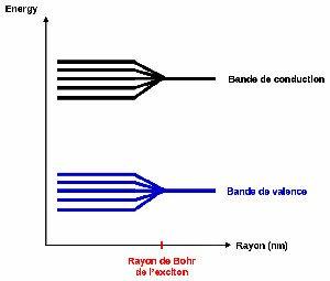 Quel est le point commun entre un arc-en-ciel et les boîtes quantiques ? 1